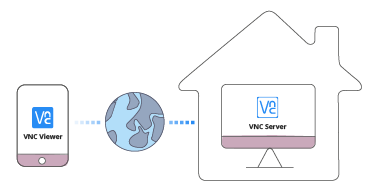 Access the VNC Server at home via the Internet from realvnc.com